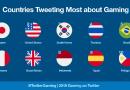 ไทยติดอยู่ที่อันดับ 4 ประเทศที่มีการทวีตเกี่ยวกับเกมมากที่สุดในโลก